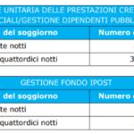 Contributi INPS bando ESTATE INPSIEME 2018 ITALIA