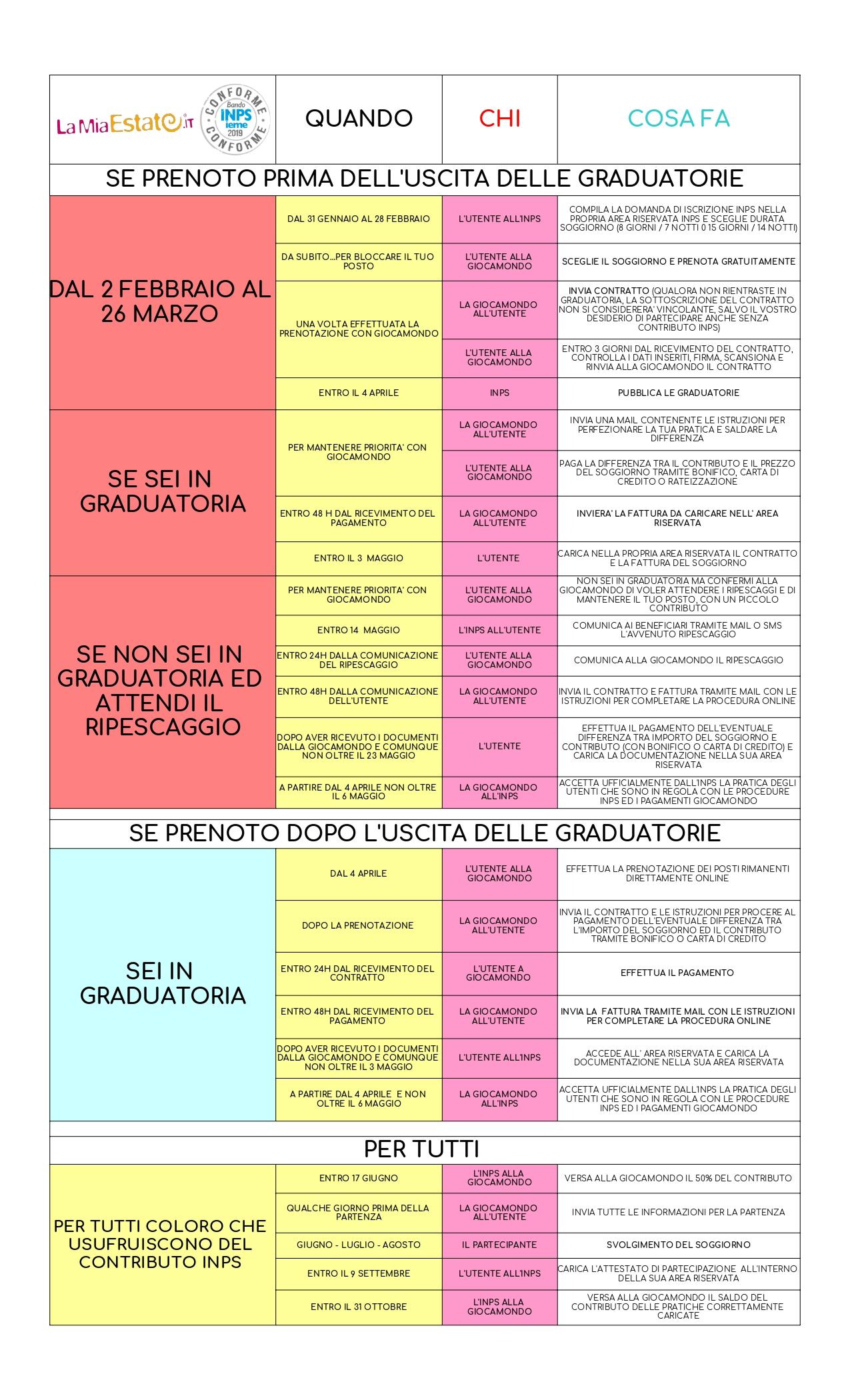 Estate INPSieme 2019: informazioni, scadenze, fasi e guida al bando - Giocamondo-TABELLA-FASI-ITALIA-2019-Foglio1_pages-to-jpg-0001