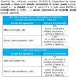 Estate INPSieme 2018: informazioni, scadenze, fasi e guida al bando - Giocamondo-contributi-esrogabili-scuola-secondaria-di-primo-grado-bando-estate-inpsieme-italia-2018-150x150