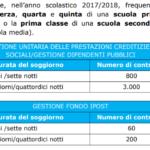 Estate INPSieme 2018: informazioni, scadenze, fasi e guida al bando - Giocamondo-contributi-scuola-primaria-estate-inpsieme-italia-2018-150x150