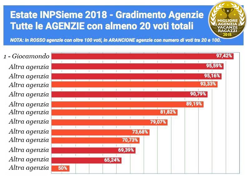 Graduatorie bando Estate INPSieme 2019 | La Mia Estate Giocamondo-52407834_2075144525899385_7543607028854292480_n