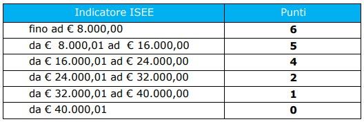 Estate INPSieme 2020 | Soggiorni estivi Italia | La Mia Estate Giocamondo-Punteggi-isee-estate-inpsieme-italia-2020-1